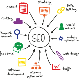 SEO and social media marketing agency in Karachi Pakistan